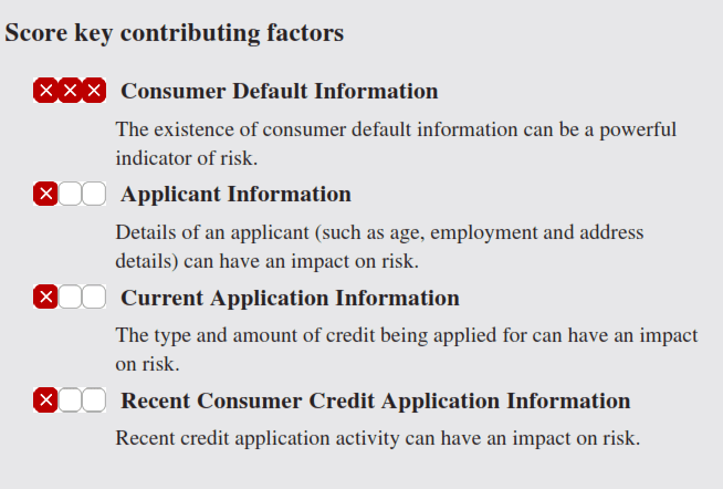 Understanding Credit Scores and What to Look Out For?